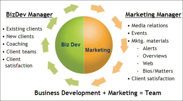 Duane Morris Business Development Model