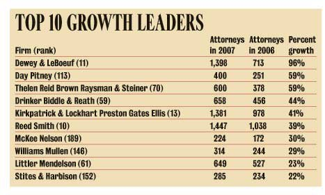 DLA is Biggest Law Firm with 3,335 attorneys : Larry Bodine Law
