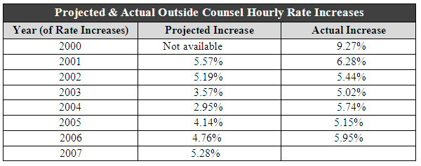 law firm marketing, hourly fee rate increase