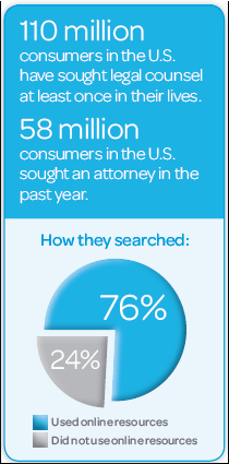 How Today's Consumers Really Search for an Attorney