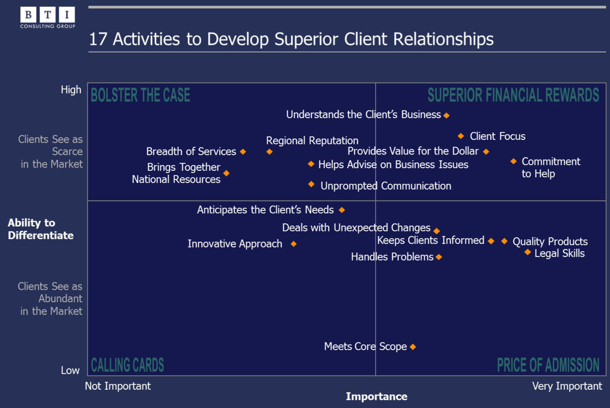 17 activities to develop superior client relationships, law firm marketing, legal marketing.