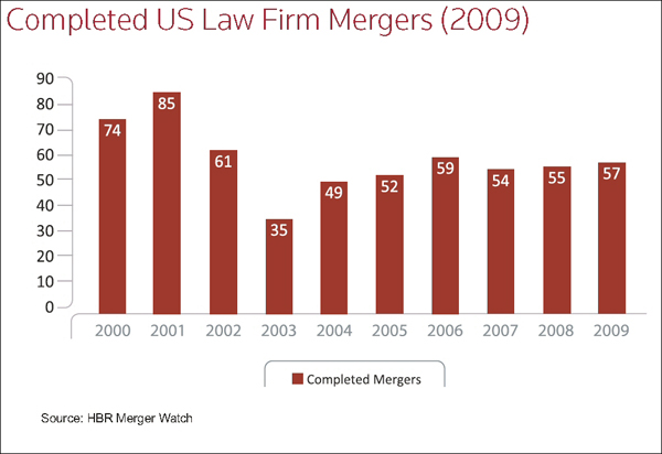 Hildebrandt 2009 law firm mergers