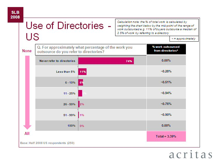 Acrtias Research on Use of Legal Directories