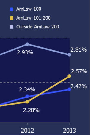 Average marketing budgets, law firm marketing, legal marketing