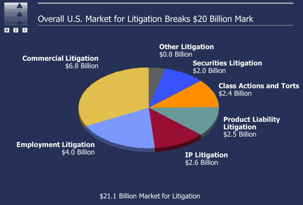 $21 billion market for litigiation, LawMarketing Blog