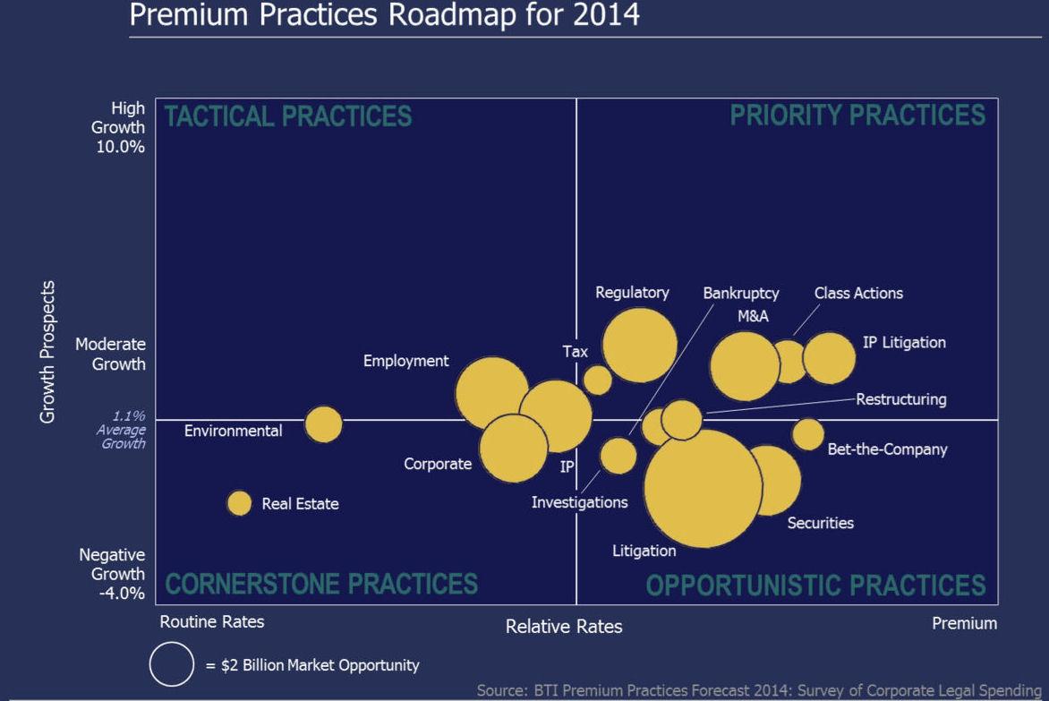 BTI Premium Practices Forecast 2014, legal marketing, law firm marketing