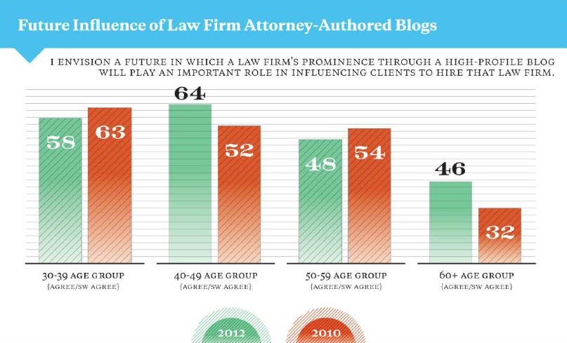 Blogs and Law Firm Hiring