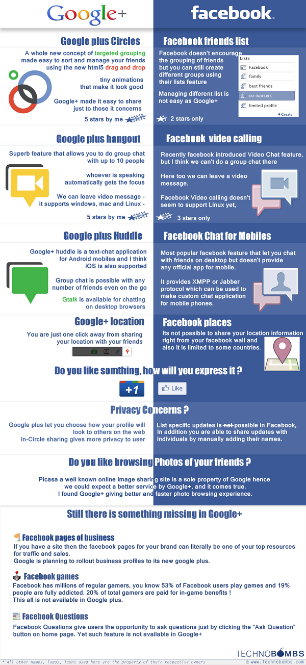 Google Plus versus Facebook