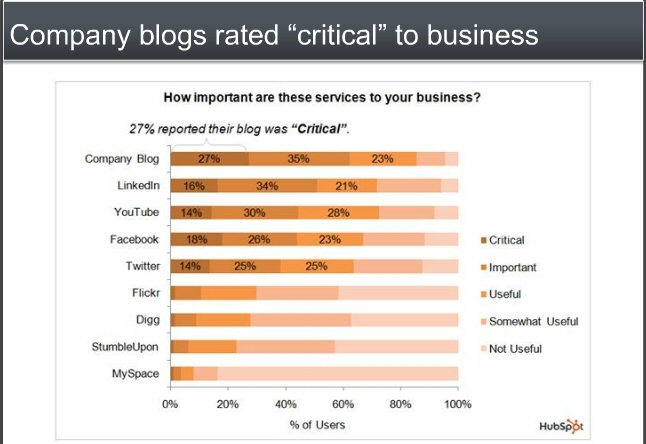 blogs rated critical to business, LawMarketing blog