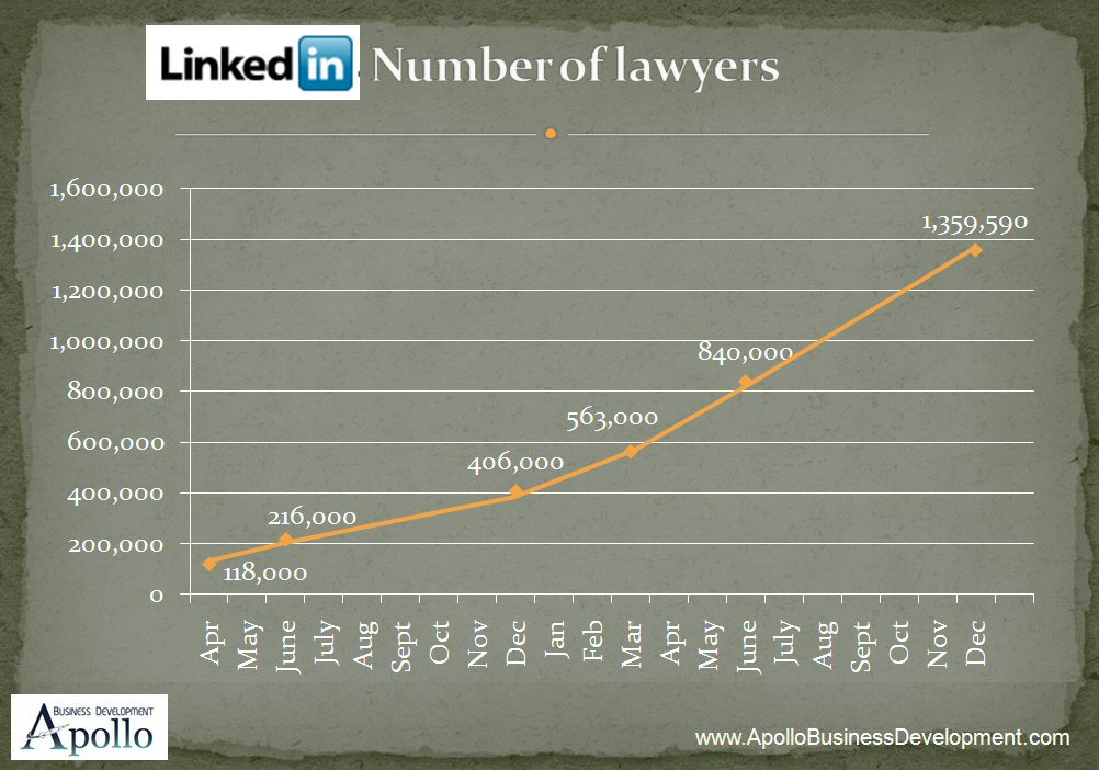 Lawyers on Linked In, law firm marketing, online social networking