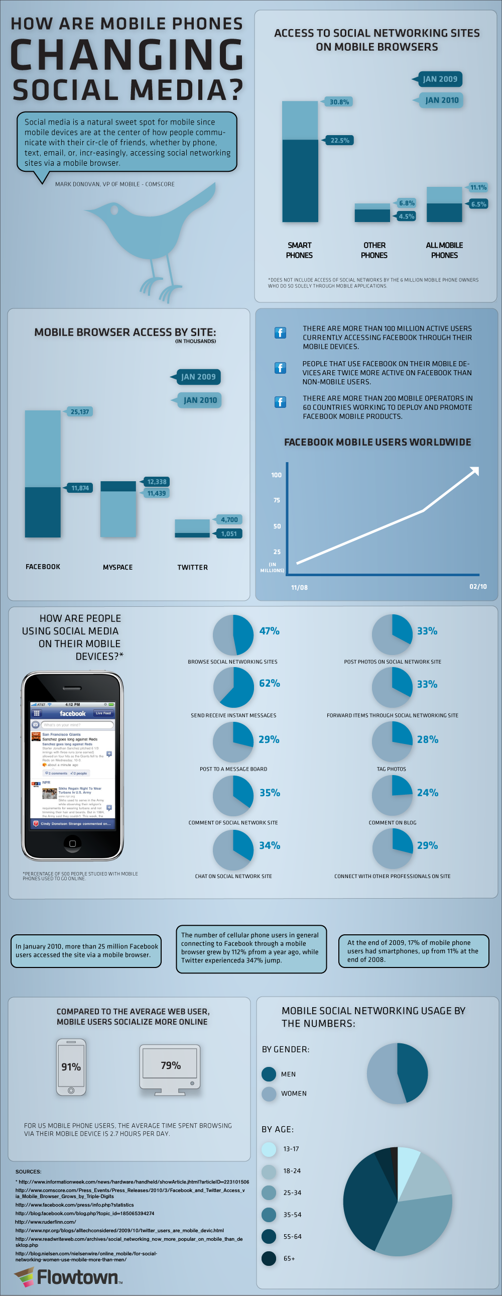 Mobile phones are changing social media