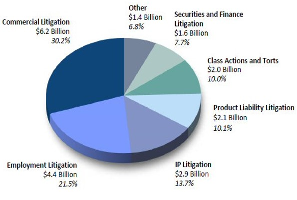 legal marketing, surge in litigation, law firm marketing