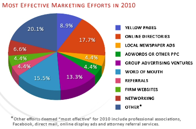 Most Effective Marketing Efforts for Small Law Firms