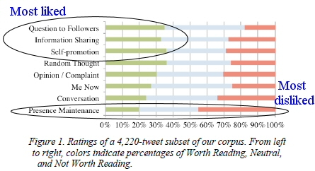 Twitter most liked disliked, law firm marketing legal marketing