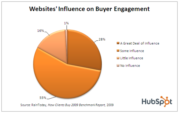 Website Influence in Business Development