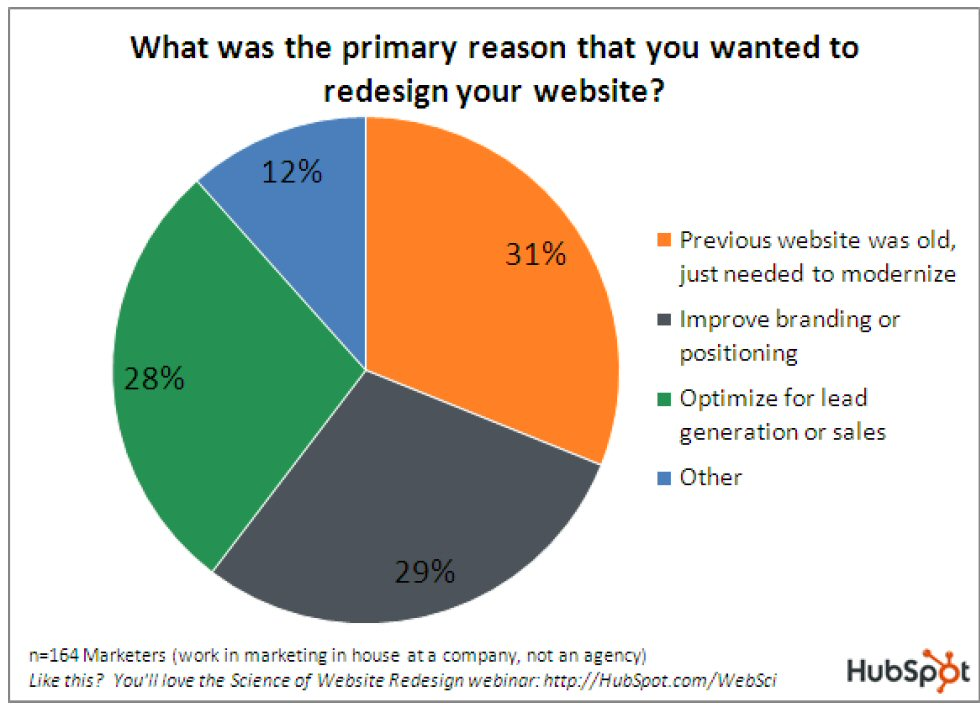 what was the reason to redesign your website, legal marketing, law  marketing