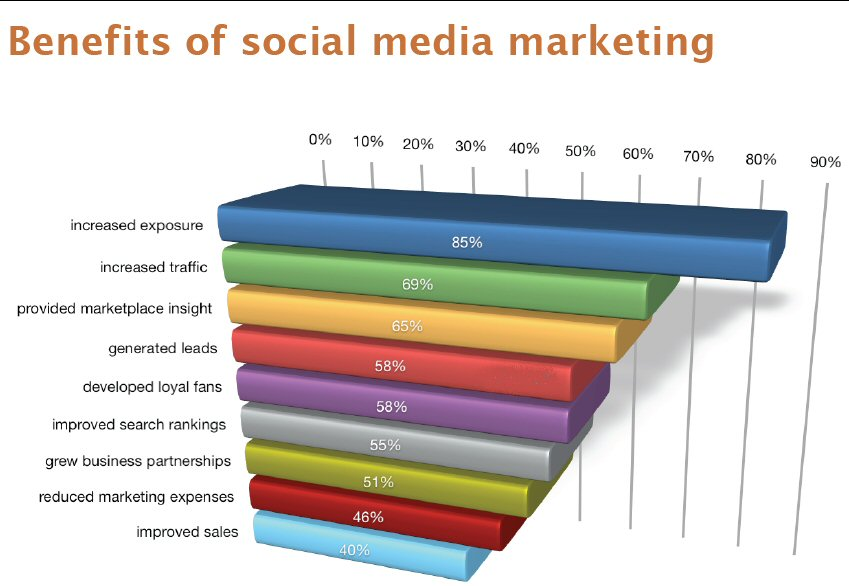 benefits of social media, law firm marketing, online marketing