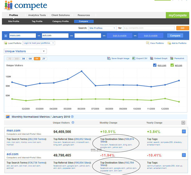 Compete.com, Facebook, Google, LawMarketing Blog