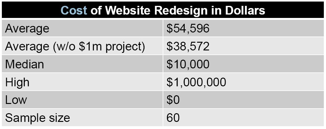 Hubspot cost of website redesign, legal marketing, law firm marketing