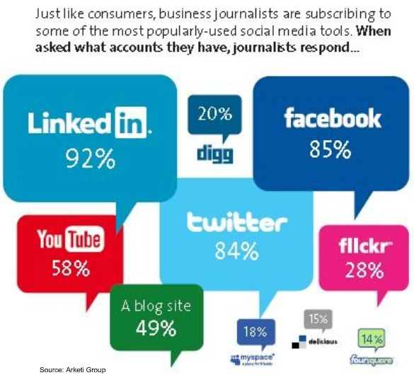 business journalist, linkedin, facebook, twitter