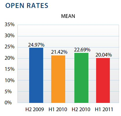 email open rate, elawmarketing, law firm markeing