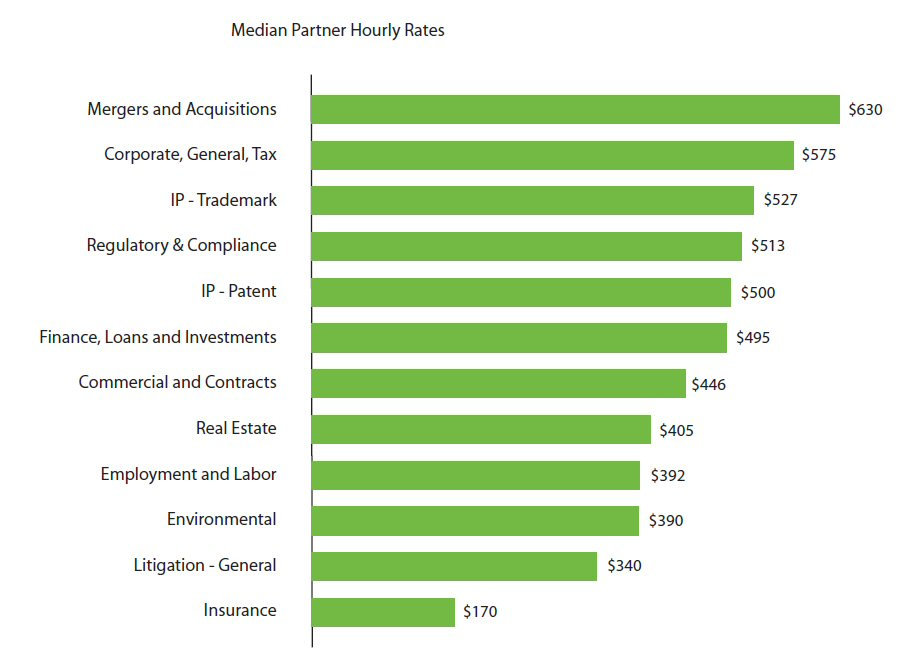 Median Partner Hourly Rates