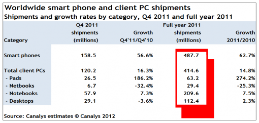 smart phone sales, pc sales, law firm marketing