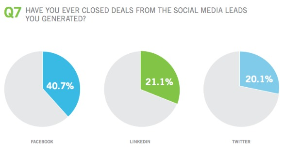 law firm marketing, legal marketing, facebook, linkedin, twitter